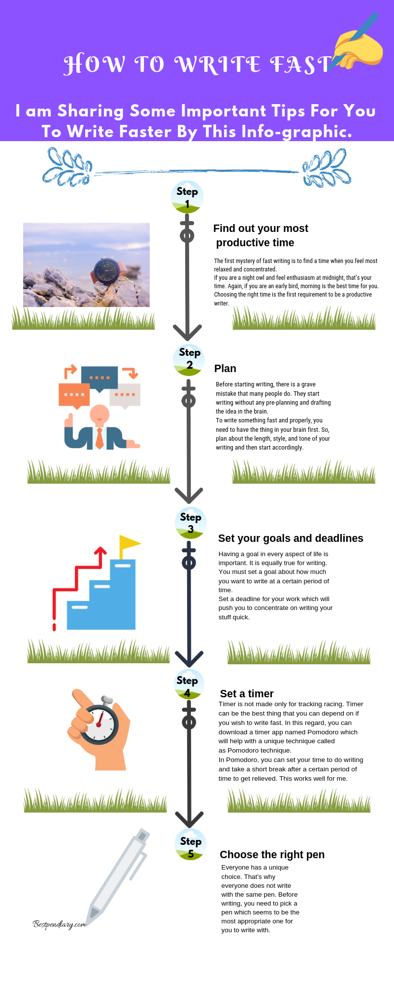 how-to-write-fast-info-graphic